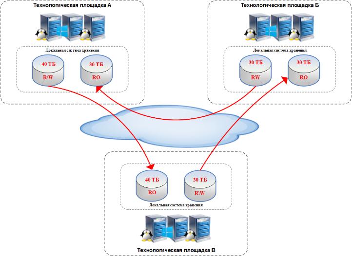 Обобщенная схема решения с применением классических массивов