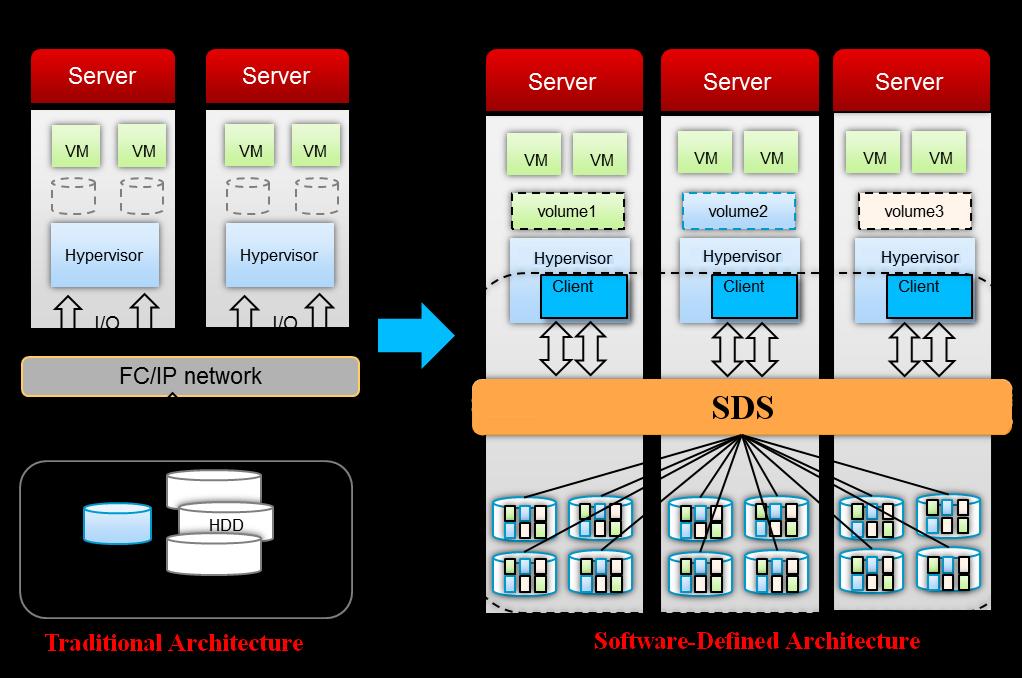 сравнение традиционной и программно-ориентированной архитектур хранения