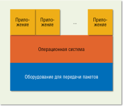 Рисунок 1. Архитектура типичного коммутатора или маршрутизатора.