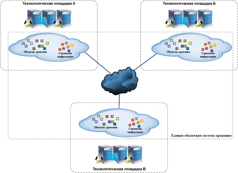 Обобщенная схема решения с применением SDS